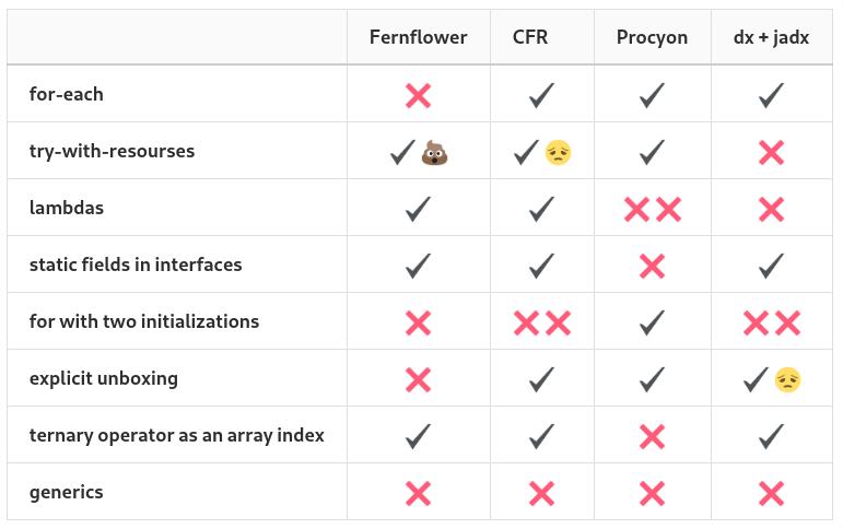 Сравнительный анализ некоторых Java-декомпиляторов - 2