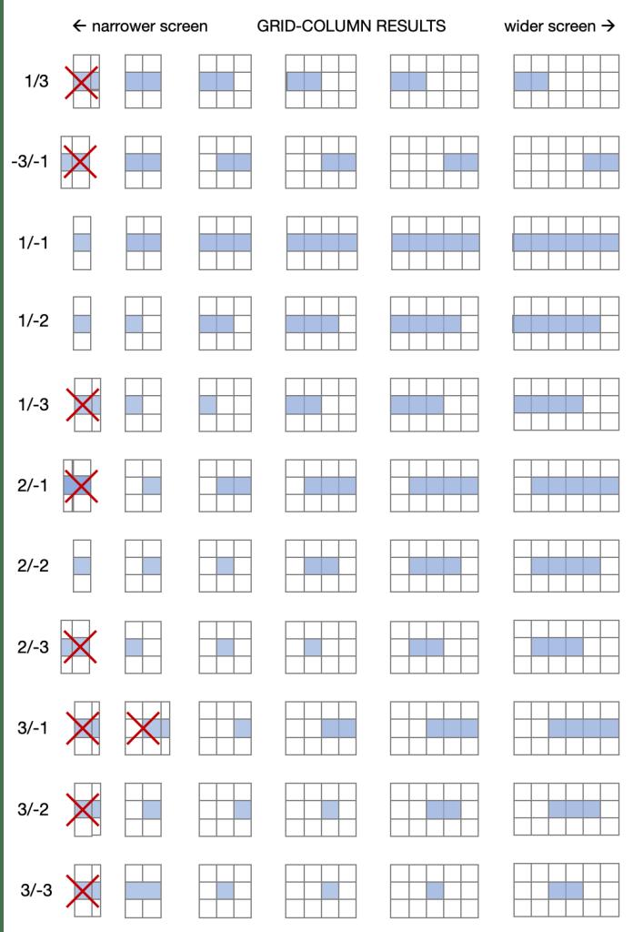 CSS Grid: Верстаем адаптивный журнальный макет в 20 строк - 11