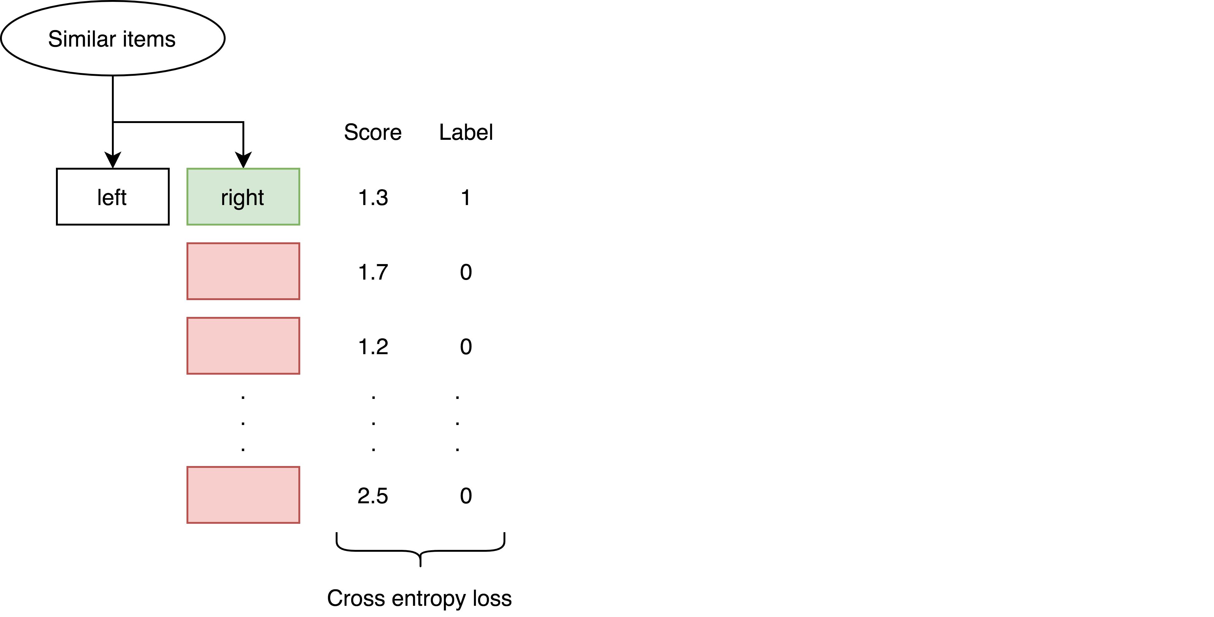 Как мы используем item2vec для рекомендаций похожих товаров - 10