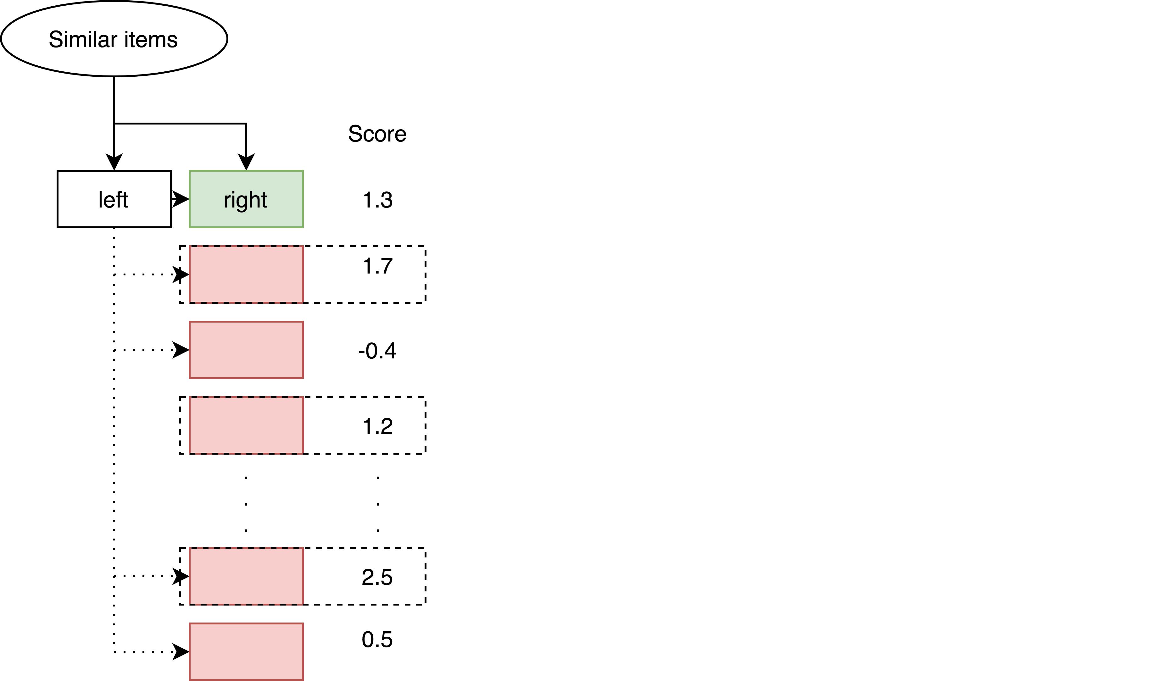 Как мы используем item2vec для рекомендаций похожих товаров - 9
