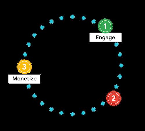 Как связать вовлечение с монетизацией в мобильных играх и приложениях - 2