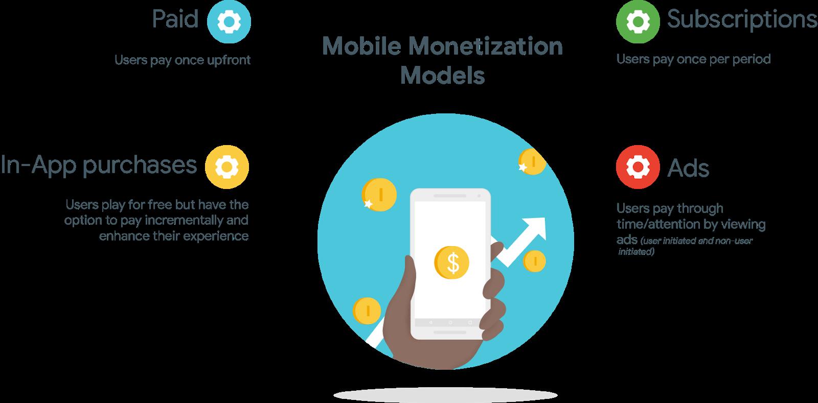 Как связать вовлечение с монетизацией в мобильных играх и приложениях - 3