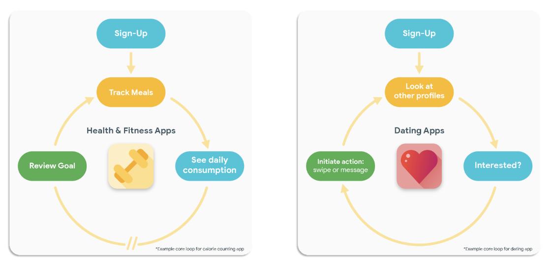 Как связать вовлечение с монетизацией в мобильных играх и приложениях - 5