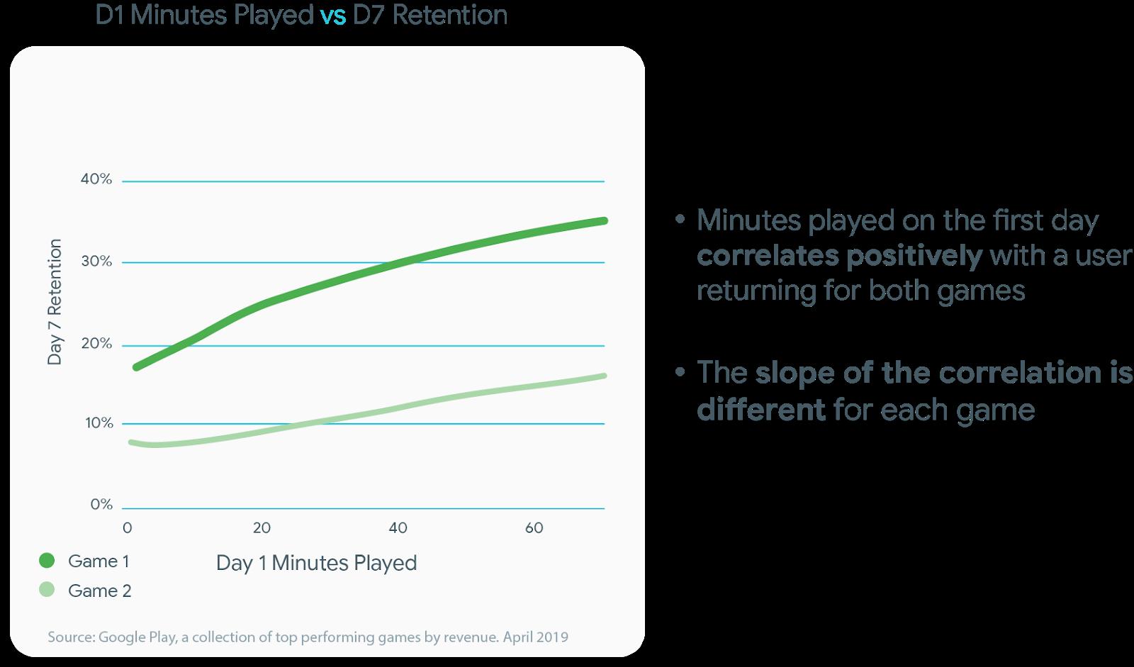 Как связать вовлечение с монетизацией в мобильных играх и приложениях - 7