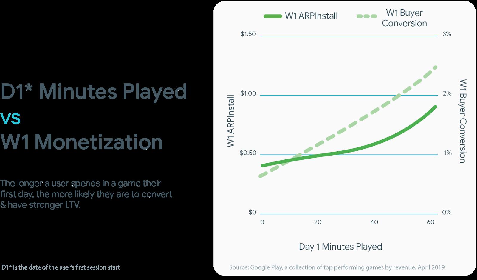 Как связать вовлечение с монетизацией в мобильных играх и приложениях - 8