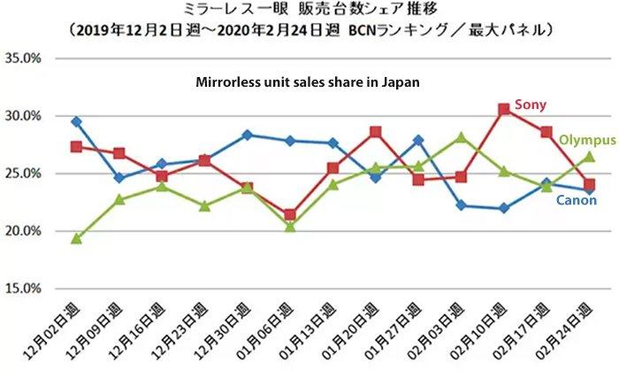 Компании Olympus удалось опередить Sony и Canon на японском рынке беззеркальных камер