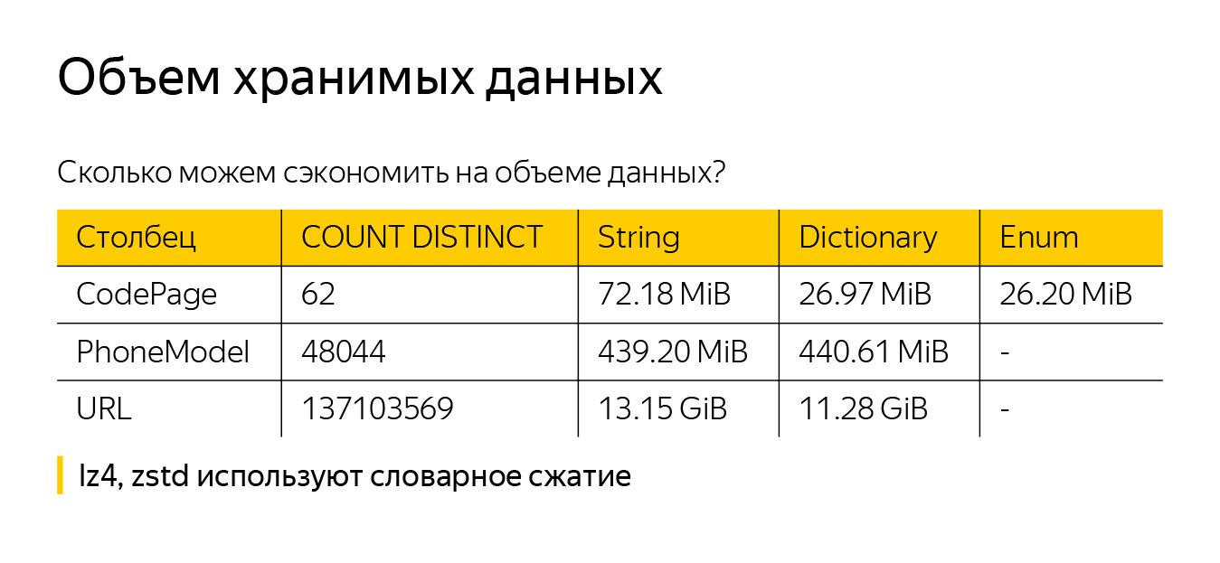 Оптимизация строк в ClickHouse. Доклад Яндекса - 11