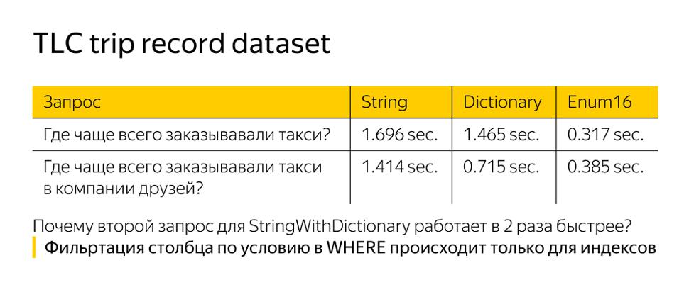 Оптимизация строк в ClickHouse. Доклад Яндекса - 16