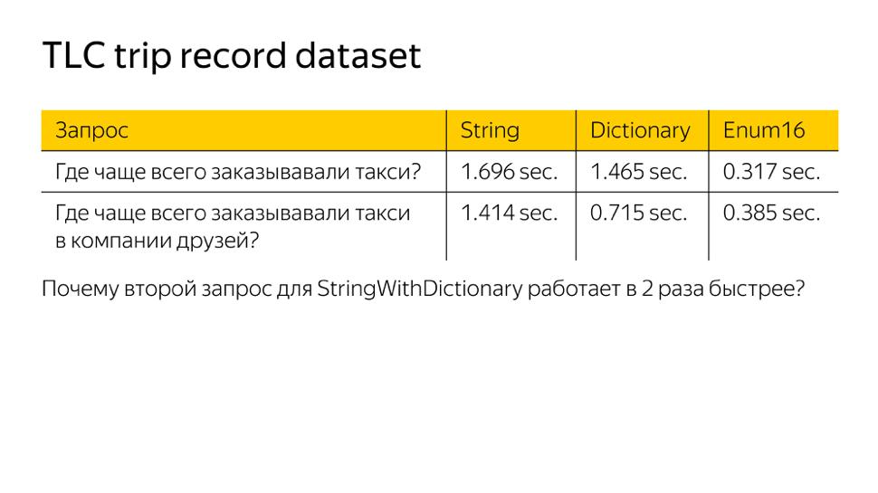 Оптимизация строк в ClickHouse. Доклад Яндекса - 18
