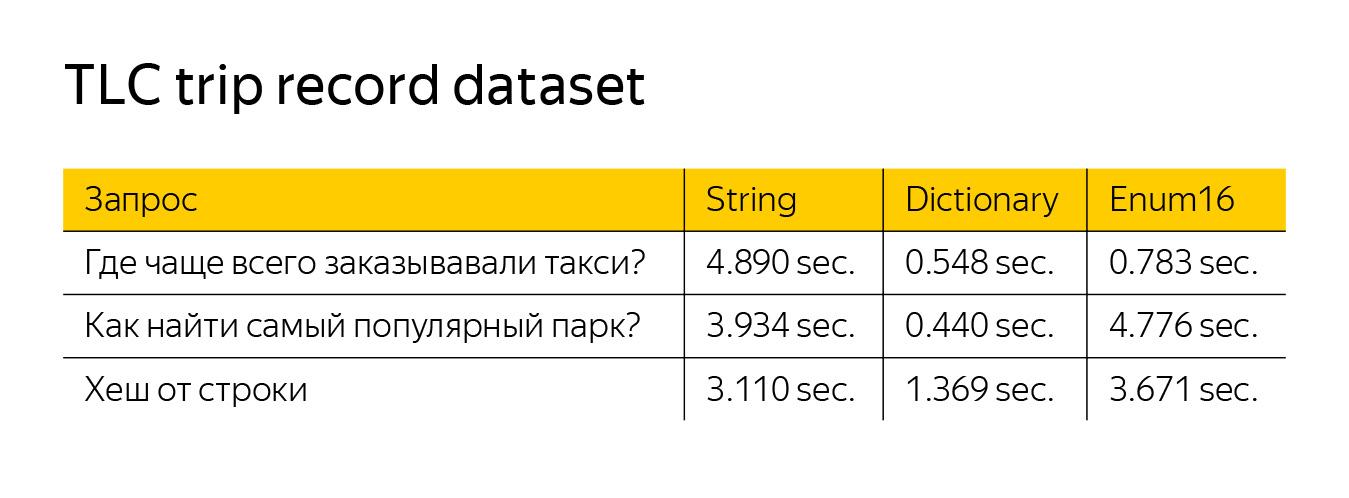 Оптимизация строк в ClickHouse. Доклад Яндекса - 22