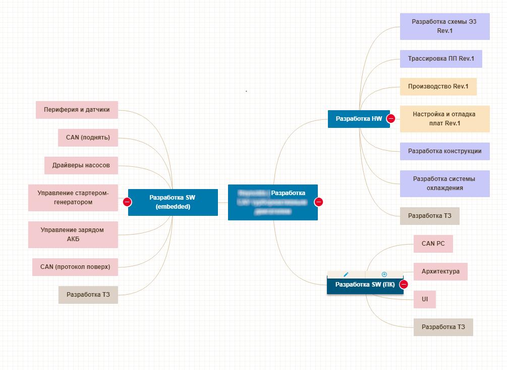 Контрактная разработка электроники. Расчёт проекта - 7
