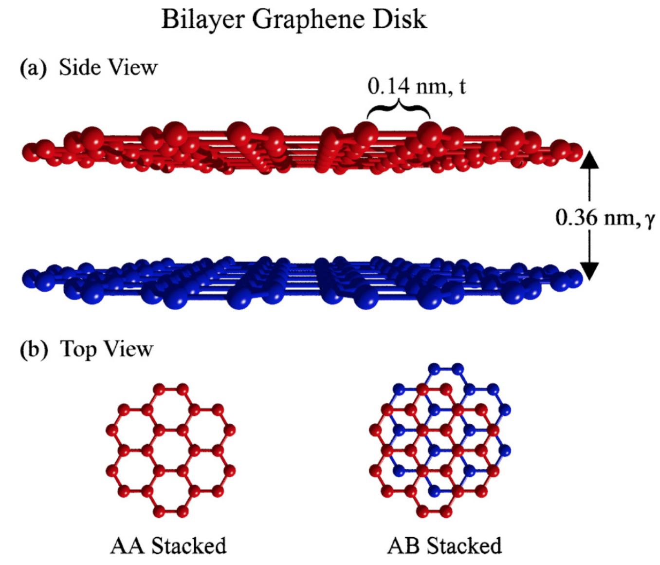 Кручу-верчу, запутать хочу: манипуляции с двухслойным графеном - 2