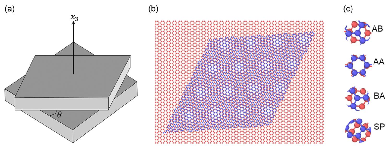 Кручу-верчу, запутать хочу: манипуляции с двухслойным графеном - 3