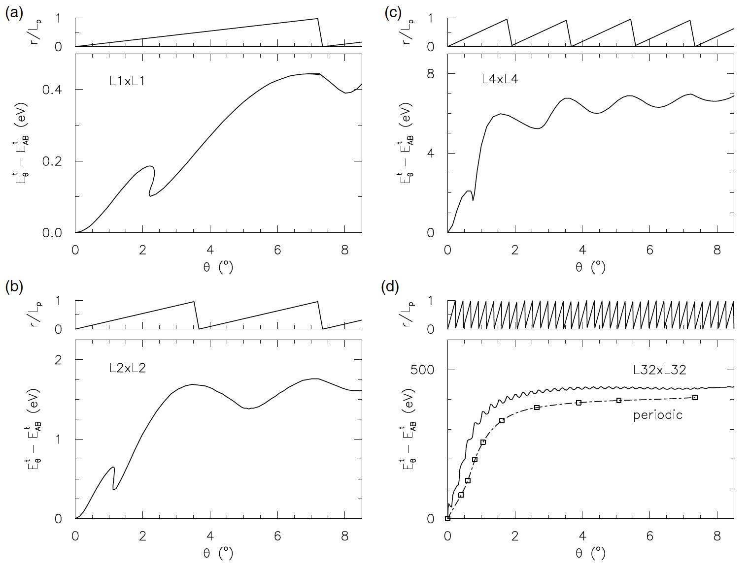 Кручу-верчу, запутать хочу: манипуляции с двухслойным графеном - 5
