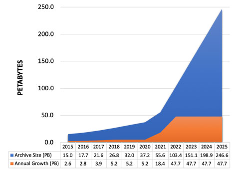 НАСА хочет сохранить 247 петабайт в облаке AWS, но не учло расходы на скачивание - 4
