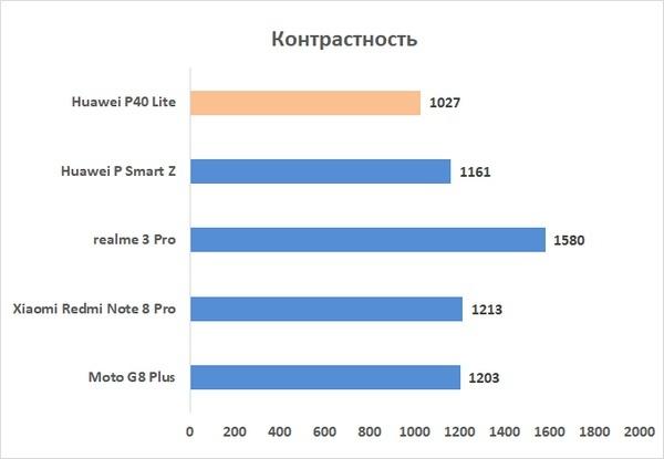 Новая статья: Обзор смартфона Huawei P40 lite: четыре камеры по сходной цене