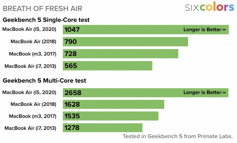 Новый MacBook Air теперь не просто «печатная машинка». Ноутбук стал намного производительнее прошлой модели