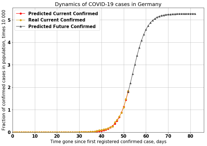 COVID-19: прогнозируем число больных коронавирусом - 20
