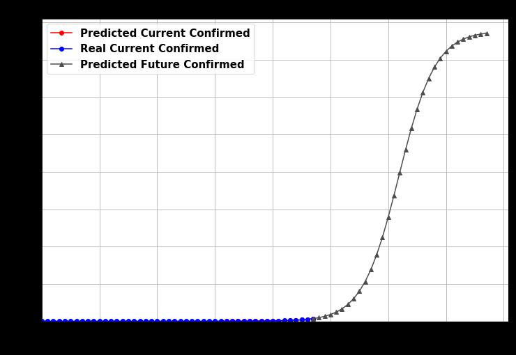 COVID-19: прогнозируем число больных коронавирусом - 22