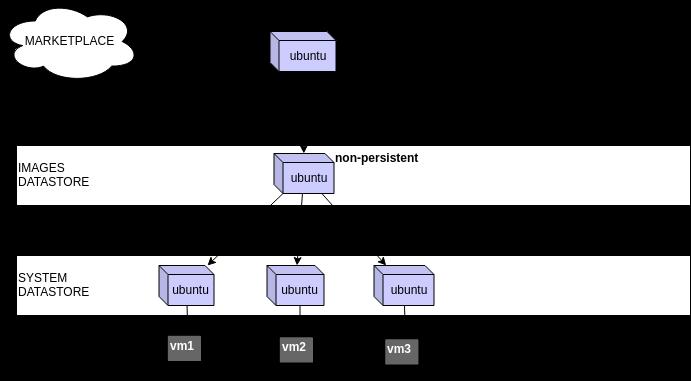 Как работает дисковая подсистема в OpenNebula - 2