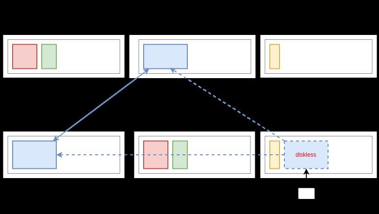 Как работает дисковая подсистема в OpenNebula - 3