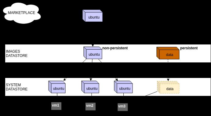 Как работает дисковая подсистема в OpenNebula - 1