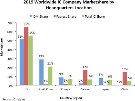 Компании из США остаются лидерами среди разработчиков оригинальных полупроводников