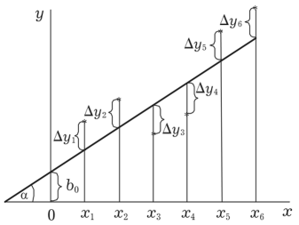 Конспект по методам прогнозирования - 4