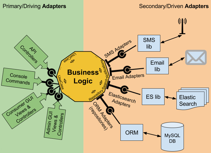 Организация кода в микросервисах и мой подход применения гексагональной архитектуры и DDD - 1