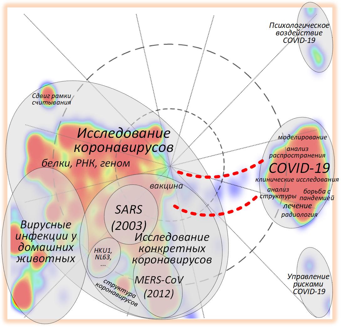 «Пандемия» научных публикаций о COVID-19 - 6