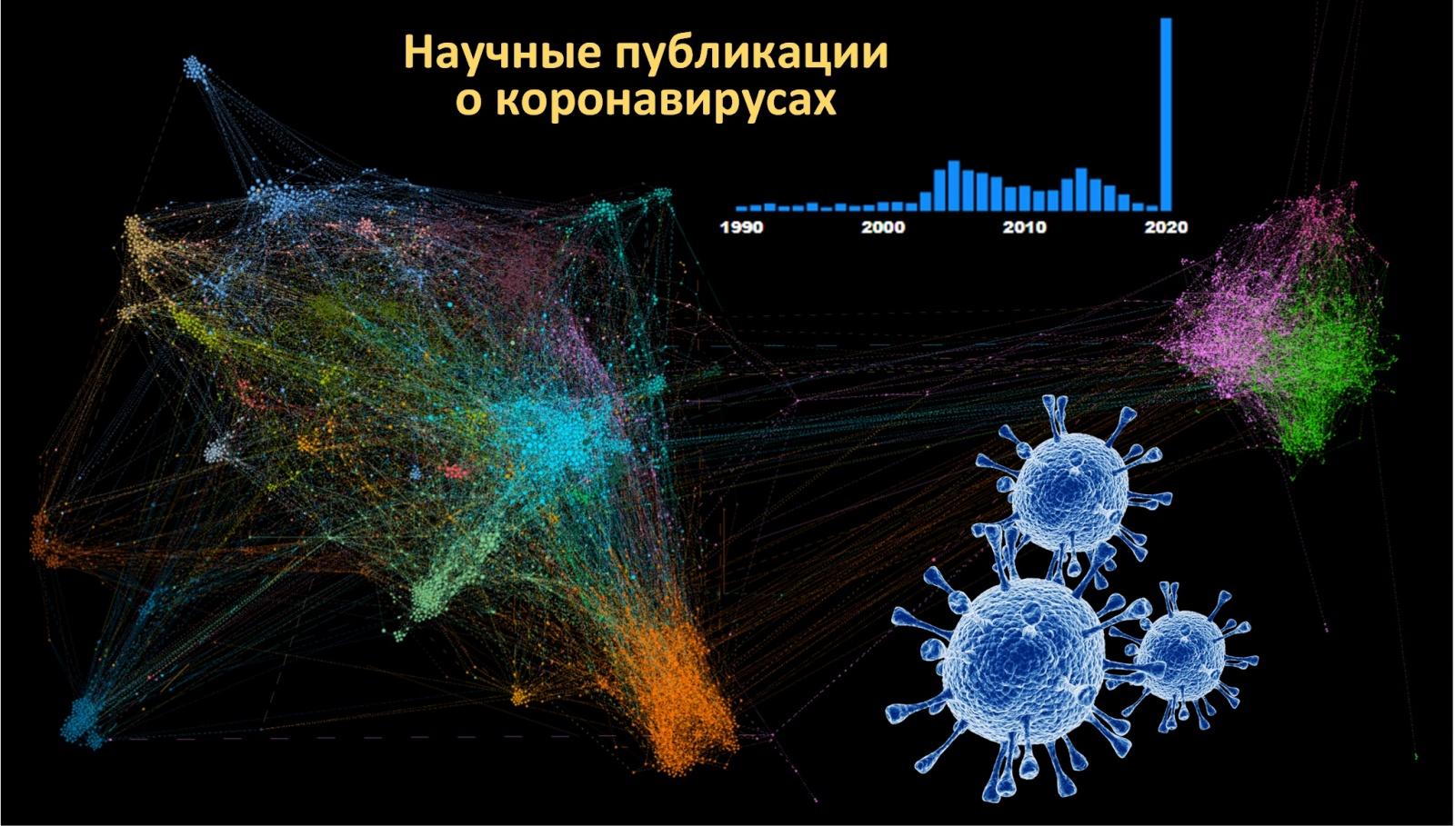 «Пандемия» научных публикаций о COVID-19 - 1