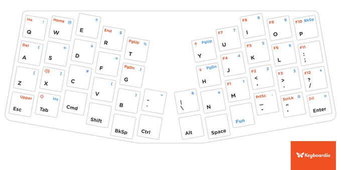 Размеры миниатюрной механической клавиатуры Atreus с полноразмерными клавишами — 24,3 х 10,0 х 2,8 см