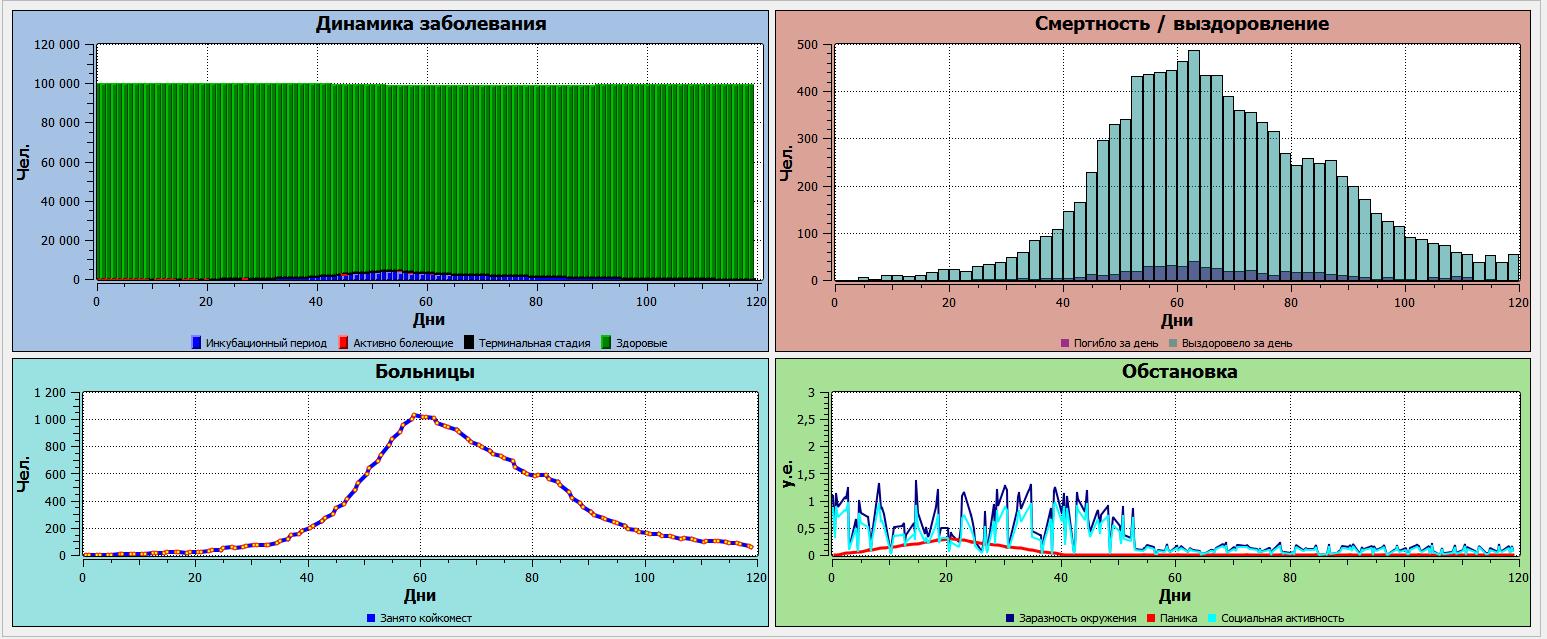 Возможные сценарии распространения COVID-19 - 11