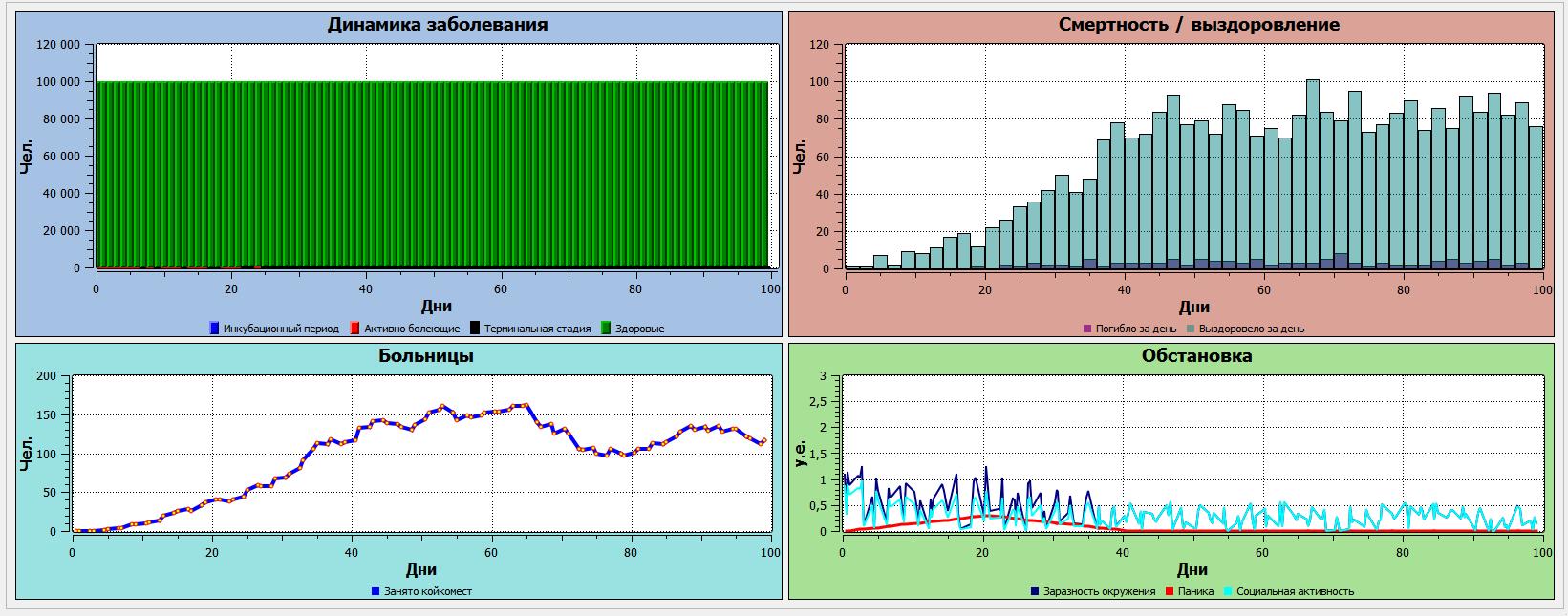 Возможные сценарии распространения COVID-19 - 13
