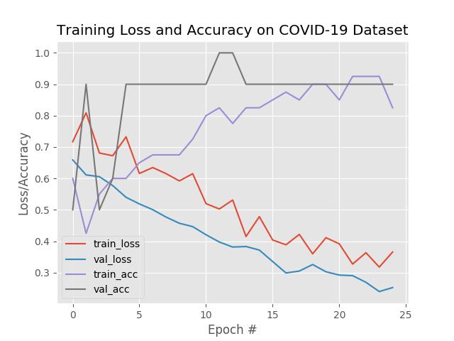 Определяем COVID-19 на рентгеновских снимках с помощью Keras, TensorFlow и глубокого обучения - 4