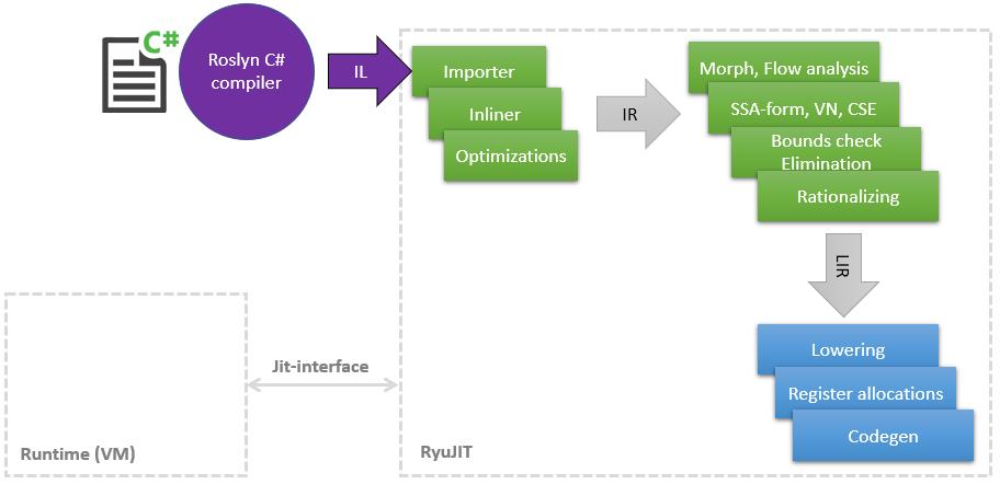 Оптимизации в JIT-компляторе для .NET 5 - 1