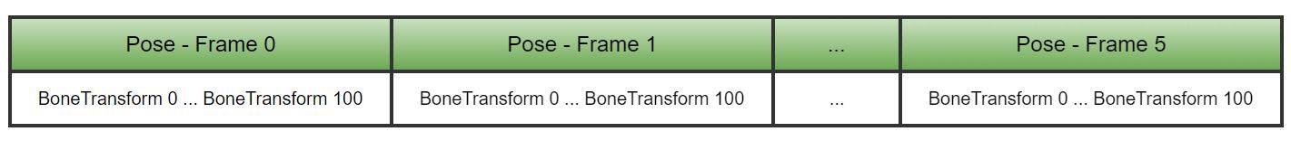 Руководство по сжатию скелетных анимаций - 3