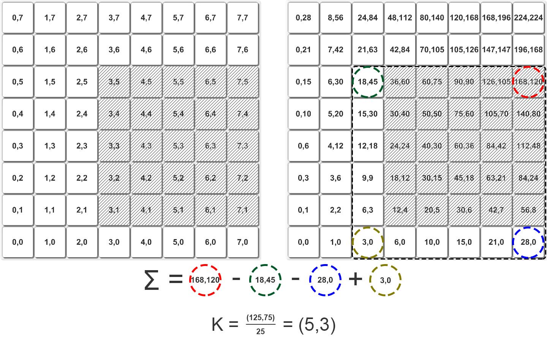 Вычисление центра масс за O(1) с помощью интегральных изображений - 13