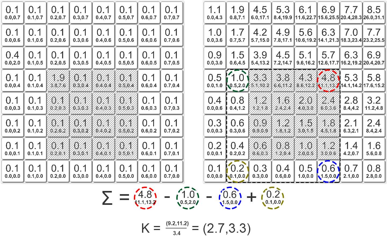 Вычисление центра масс за O(1) с помощью интегральных изображений - 14