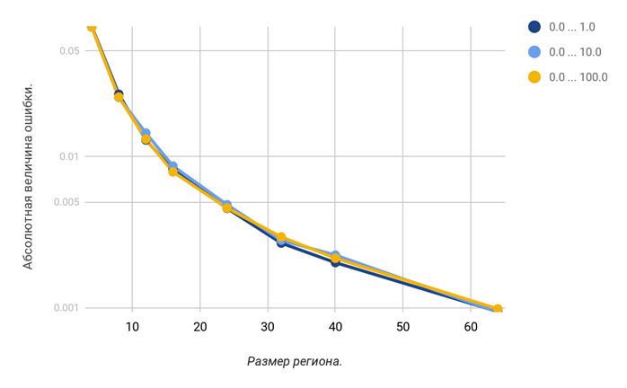 Вычисление центра масс за O(1) с помощью интегральных изображений - 20