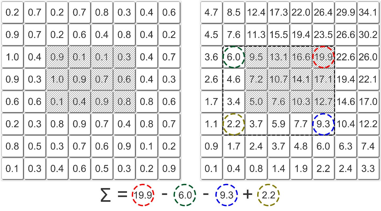 Вычисление центра масс за O(1) с помощью интегральных изображений - 6