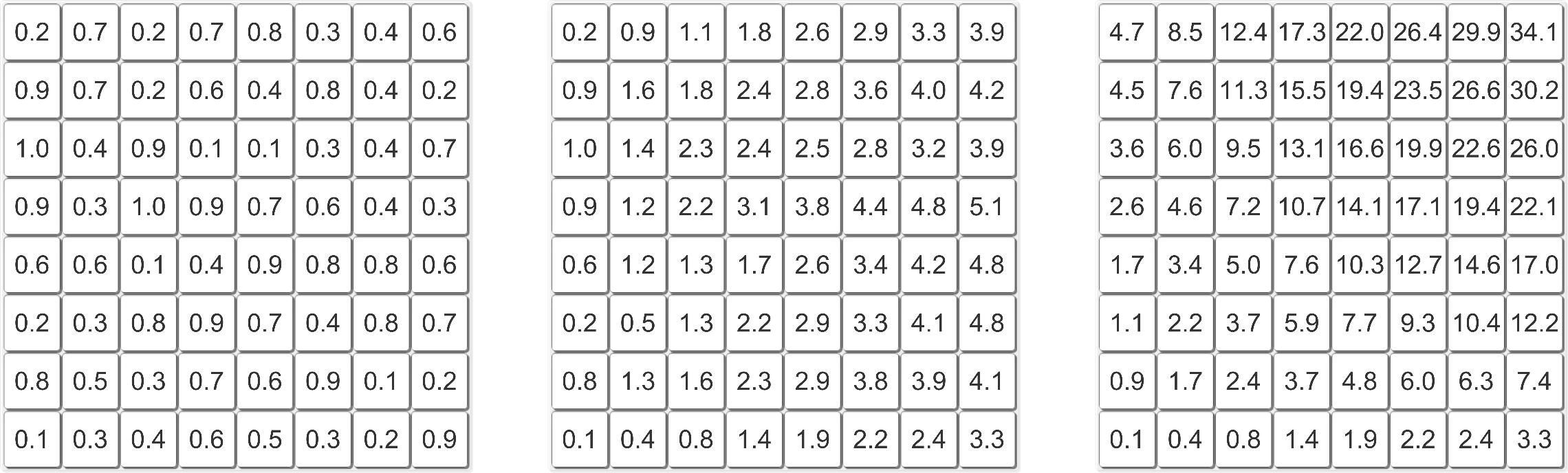 Вычисление центра масс за O(1) с помощью интегральных изображений - 7