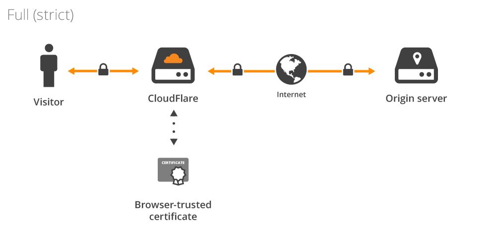 CloudFlare — рак интернета - 4