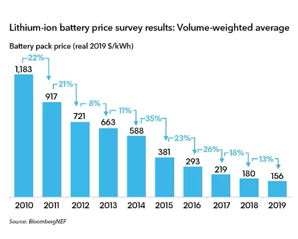 Li-Ion технологии: удельная стоимость снижается быстрее прогнозов - 1