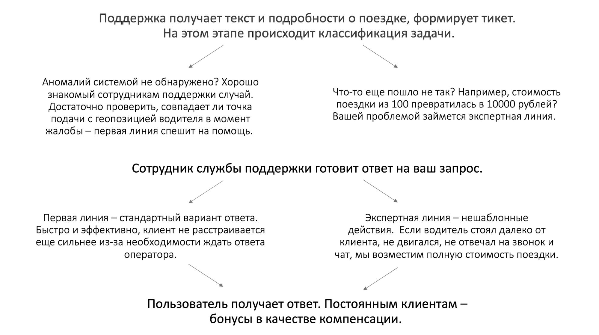 Как мы учили искусственный интеллект отвечать на вопросы в поддержку. Опыт Яндекс.Такси - 2