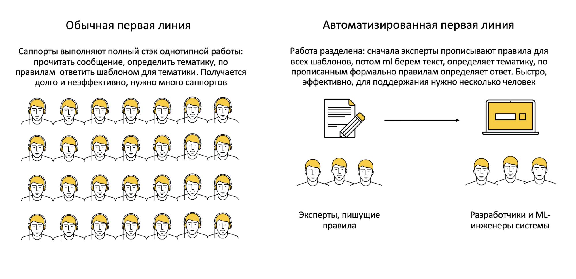Как мы учили искусственный интеллект отвечать на вопросы в поддержку. Опыт Яндекс.Такси - 5