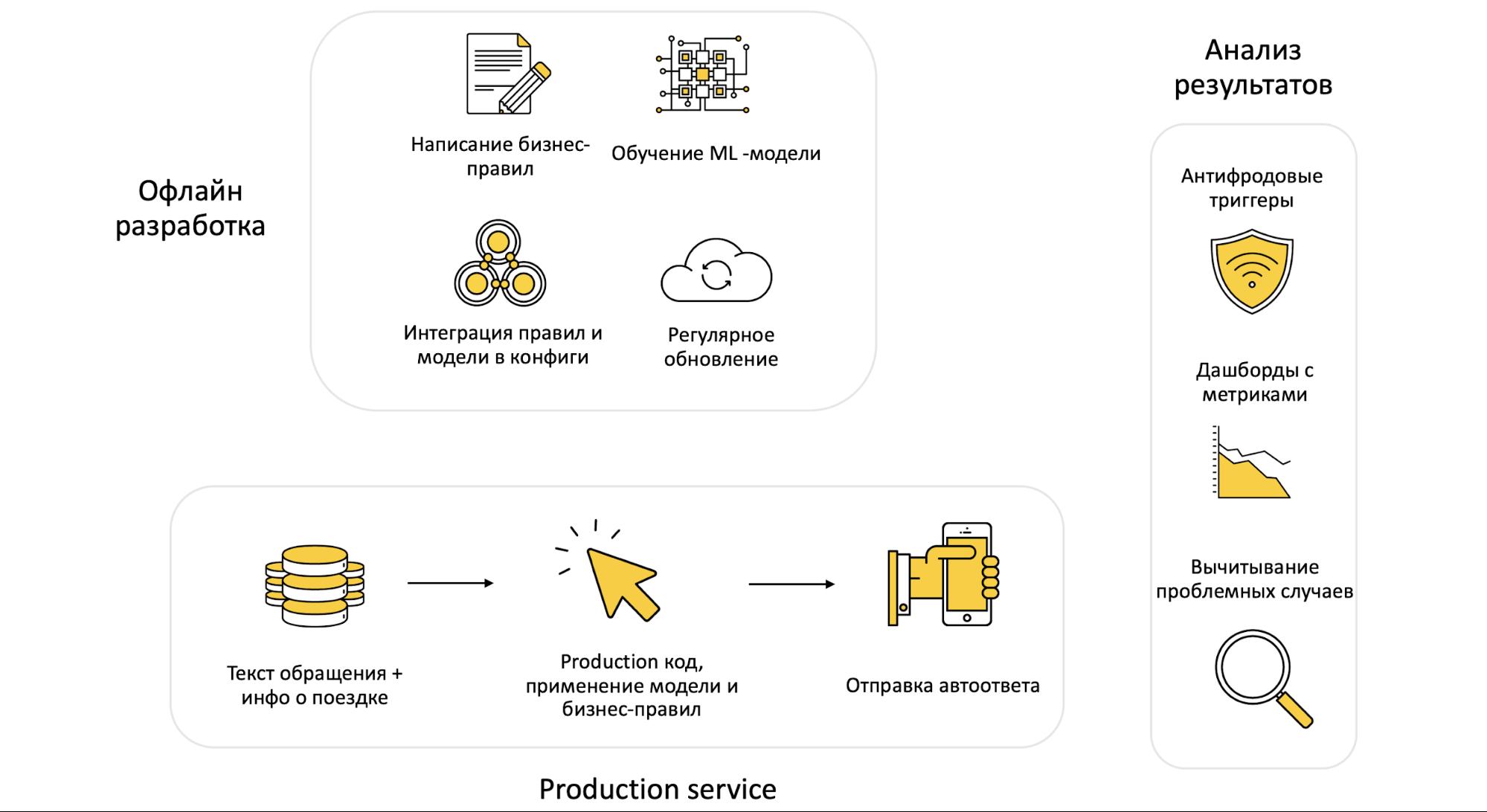 Как мы учили искусственный интеллект отвечать на вопросы в поддержку. Опыт Яндекс.Такси - 6