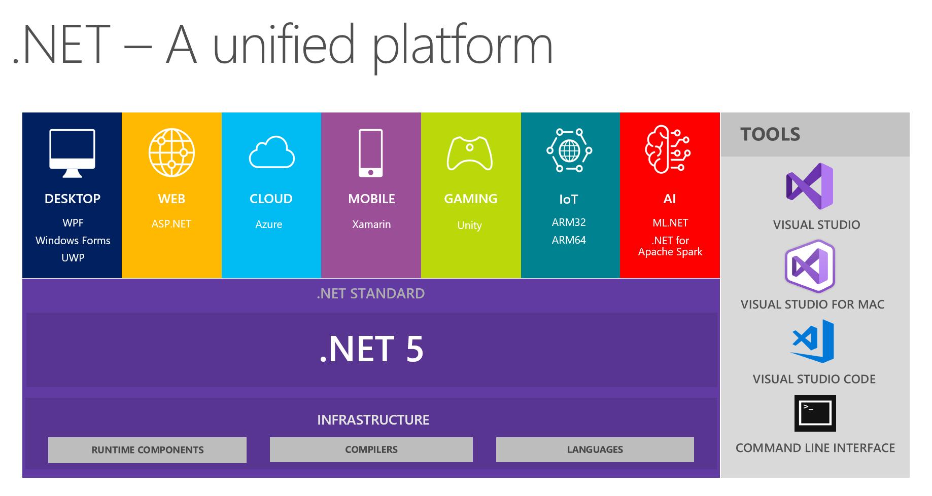 Представляем .NET 5 Preview 1 - 1