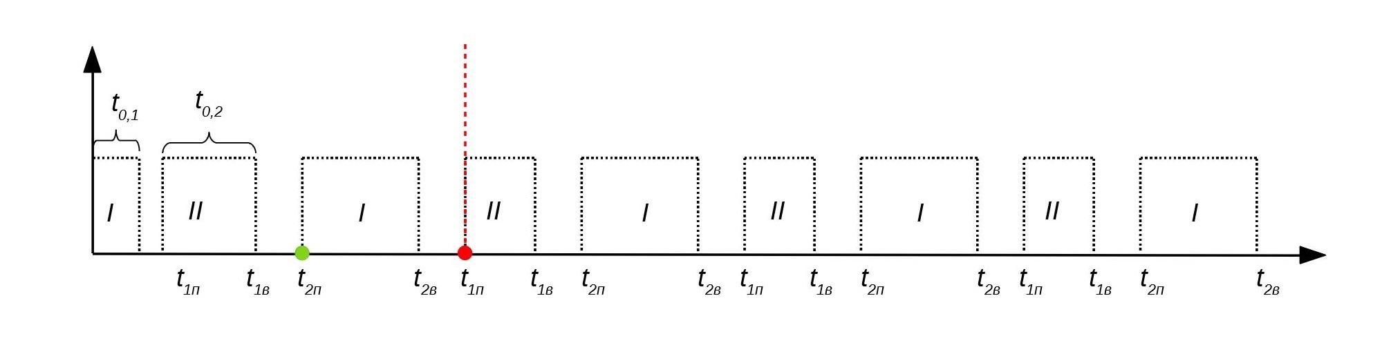 Логистика. Часть 1. Оптимизация авиасообщения по направлениям и формирование расписания - 92