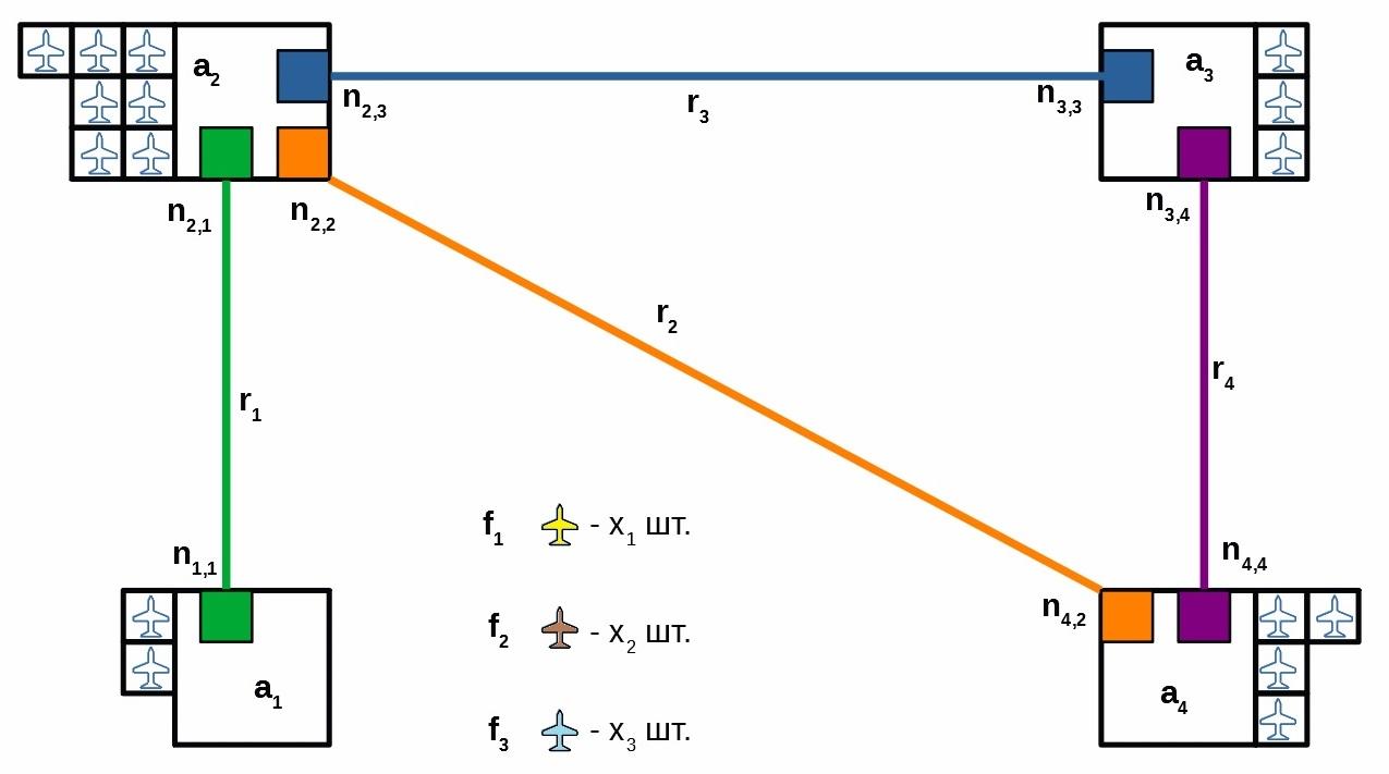 Логистика. Часть 1. Оптимизация авиасообщения по направлениям и формирование расписания - 1